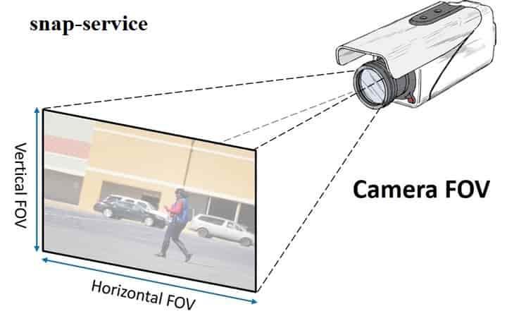 زاویه دید دوربین مداربسته چیست