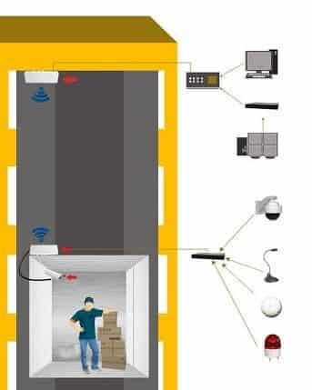 قوانین نصب دوربین مدار بسته
