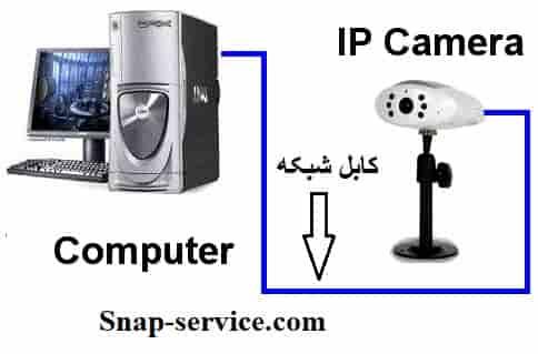 چگونه دوربین مداربسته را به کامپیوتر وصل کنیم