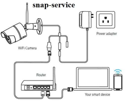 چگونه دوربین مداربسته را به لپ تاپ وصل کنیم